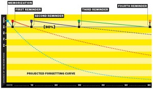 spaced-repetition-forgetting-curve